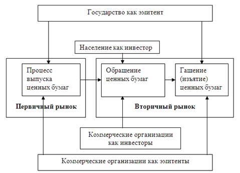 Назначение и особенности вторичного